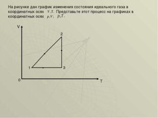 На рисунке дан график изменения состояния идеального газа в координатных осях