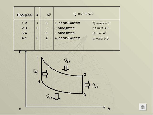 p V 0 1 2 3 4 Процесс А 1-2 2-3 3-4 4-1+ 0 - 00 - 0 ++, поглощается: -...