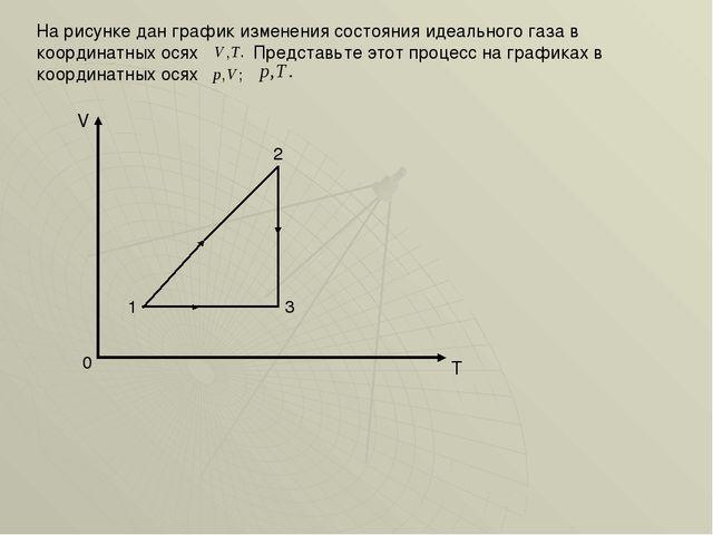 На рисунке дан график изменения состояния идеального газа в координатных осях...