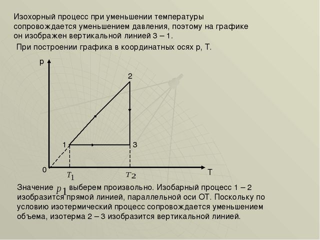 Изохорный процесс при уменьшении температуры сопровождается уменьшением давле...