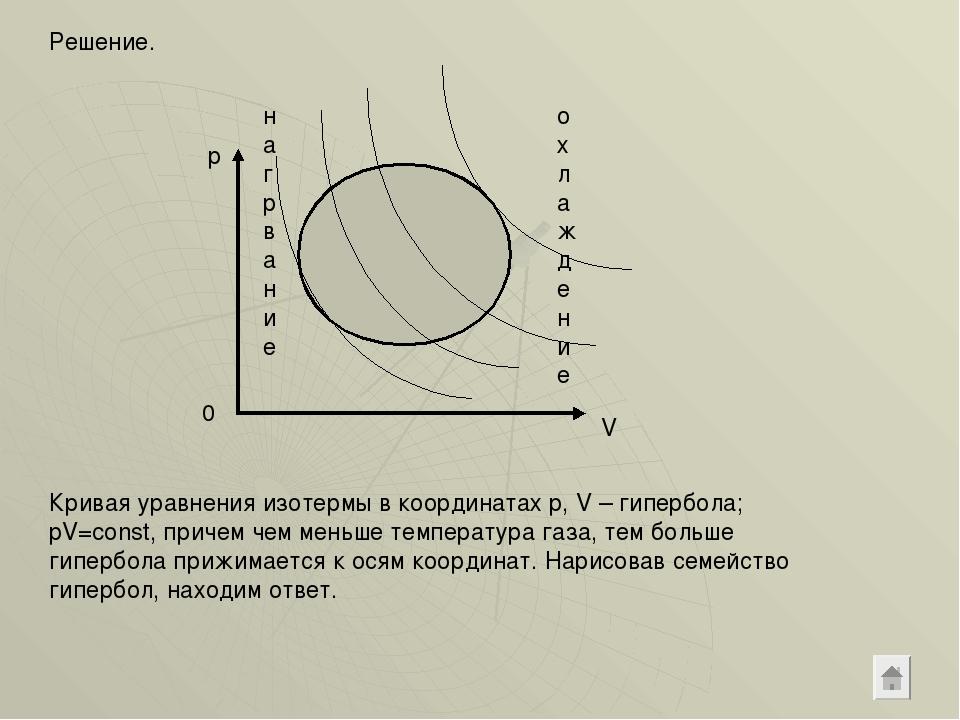 Решение. p V 0 нагрвание охлаждение Кривая уравнения изотермы в координатах p...