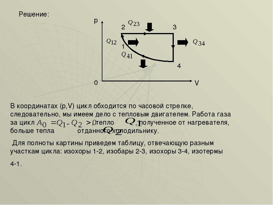 Решение: 0 p V 4 1 2 3 В координатах (p,V) цикл обходится по часовой стрелке...