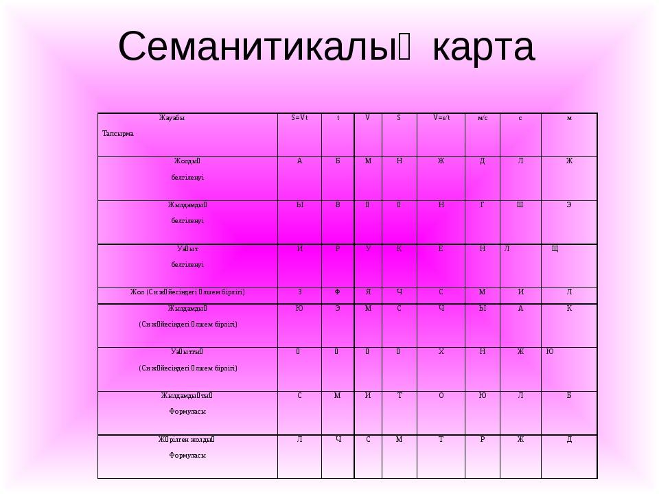 Семанитикалық карта  Жауабы ТапсырмаS=VttVSV=s/tм/ссм Жолдың белгіл...