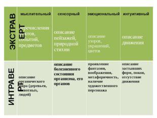 ЭКСТРАВЕРТ ИНТРАВЕРТ мыслительный сенсорный эмоциональный интуитивный перечис
