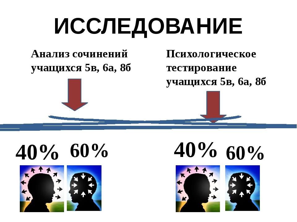 ИССЛЕДОВАНИЕ Анализ сочинений учащихся 5в, 6а, 8б Психологическое тестировани...