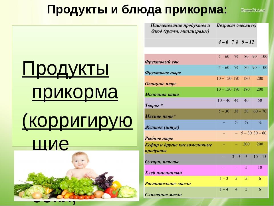 Продукты и блюда прикорма: Продукты прикорма (корригирующие добавки): соки, ф...