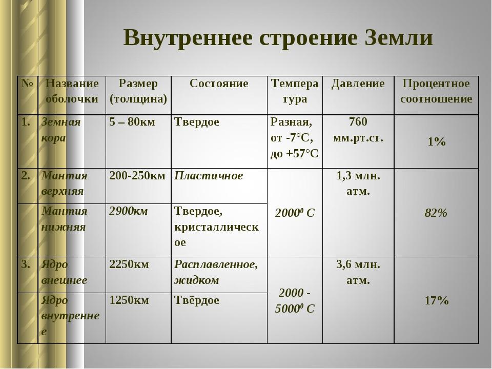 Внутреннее строение Земли №Название оболочкиРазмер (толщина)СостояниеТемп...