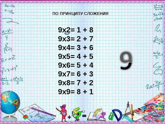 ПО ПРИНЦИПУ СЛОЖЕНИЯ 9х2= 1 + 8 9х3= 2 + 7 9х4= 3 + 6 9х5= 4 + 5 9х6= 5 + 4 9...