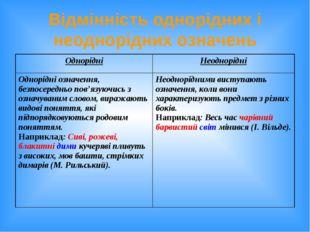 Відмінність однорідних і неоднорідних означень