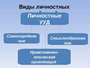 На развитие ЛУУД направлены задания: 1) на интерпретацию текста; 2) высказыва