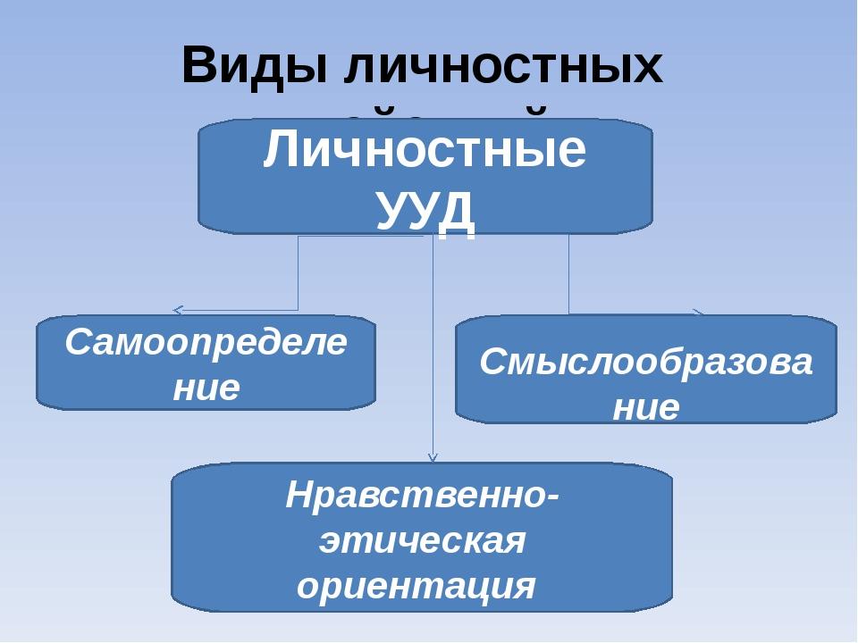 На развитие ЛУУД направлены задания: 1) на интерпретацию текста; 2) высказыва...