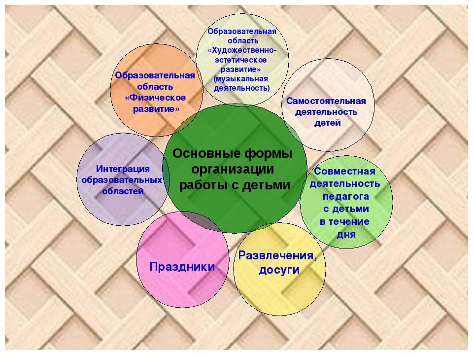 Основные формы организации работы с детьми Интеграция образовательных областе...