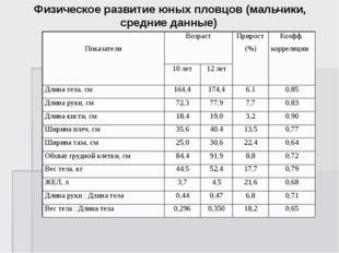 Физическое развитие юных пловцов (мальчики, средние данные) Показатели Возра
