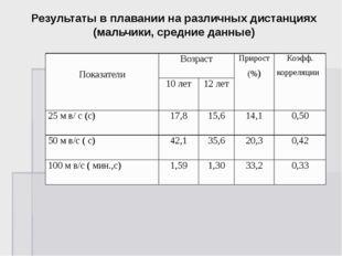 Результаты в плавании на различных дистанциях (мальчики, средние данные) Пока