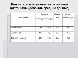 Результаты в плавании на различных дистанциях (девочки, средние данные) Показ