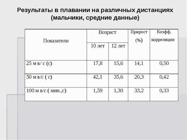 Результаты в плавании на различных дистанциях (мальчики, средние данные) Пока...