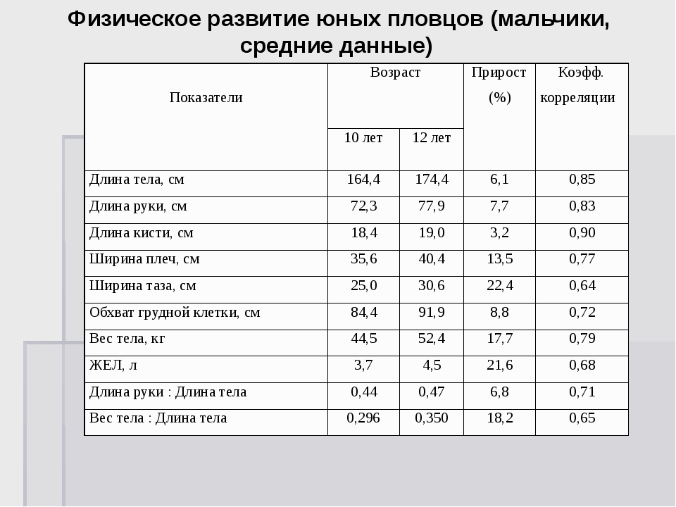 Физическое развитие юных пловцов (мальчики, средние данные) Показатели Возра...