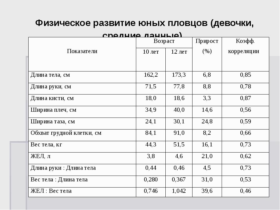 Физическое развитие юных пловцов (девочки, средние данные) Показатели Возрас...