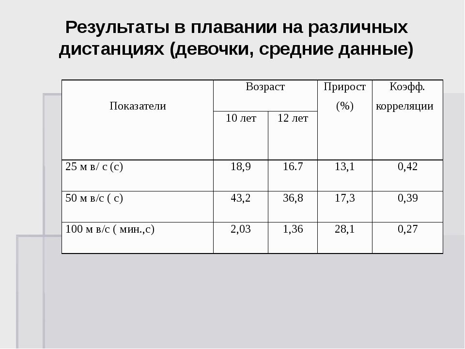 Результаты в плавании на различных дистанциях (девочки, средние данные) Показ...