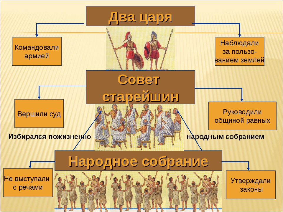 Два царя Народное собрание Не выступали с речами Утверждали законы Совет стар...