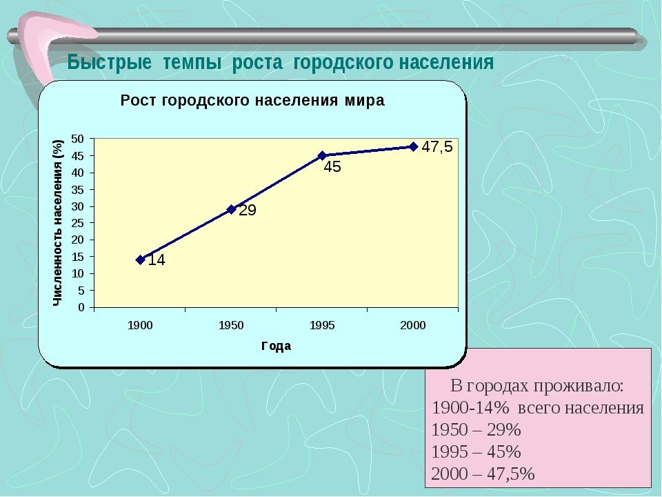 Быстрые темпы роста городского населения В городах проживало: 1900-14% всего...