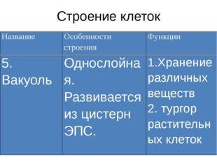 Строение клеток Название Особенности строения Функции 5. Вакуоль Однослойная.