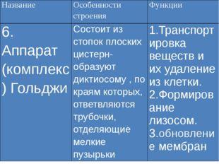 Название Особенности строения Функции 6. Аппарат(комплекс)Гольджи Состоит из