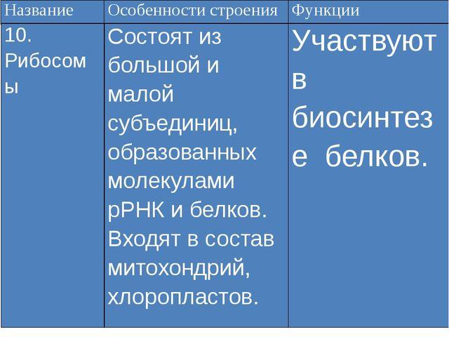 Название Особенности строения Функции 10. Рибосомы Состоят из большой и малой...