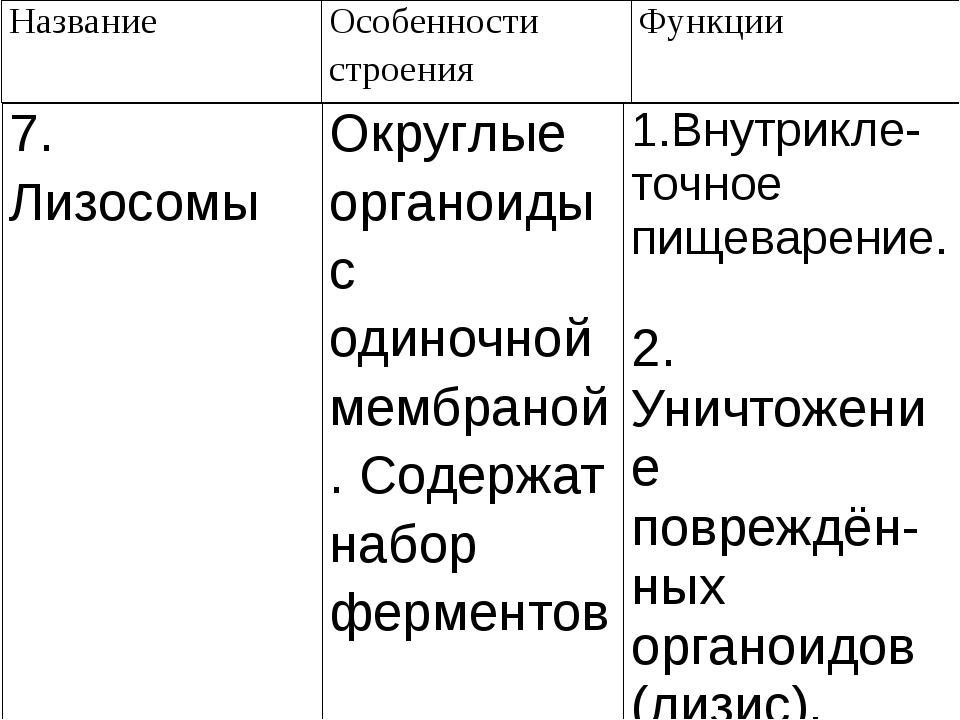 Название Особенности строения Функции 7. Лизосомы Округлые органоиды с одиноч...