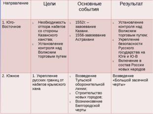 Направление Цели Основные события Результат 1. Юго-Восточное Необходимость от