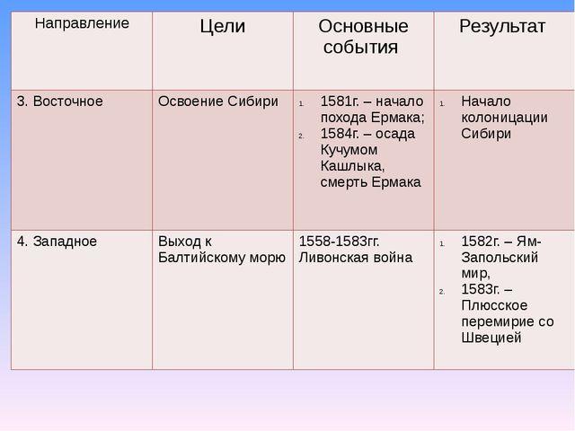Направление Цели Основные события Результат 3. Восточное ОсвоениеСибири 1581г...