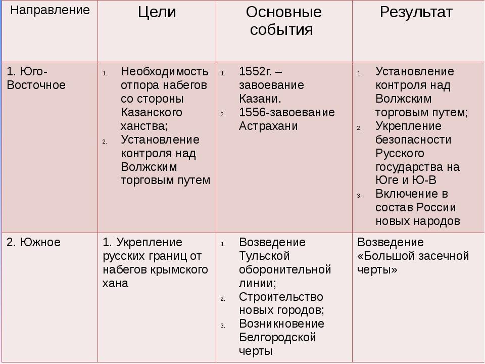Направление Цели Основные события Результат 1. Юго-Восточное Необходимость от...