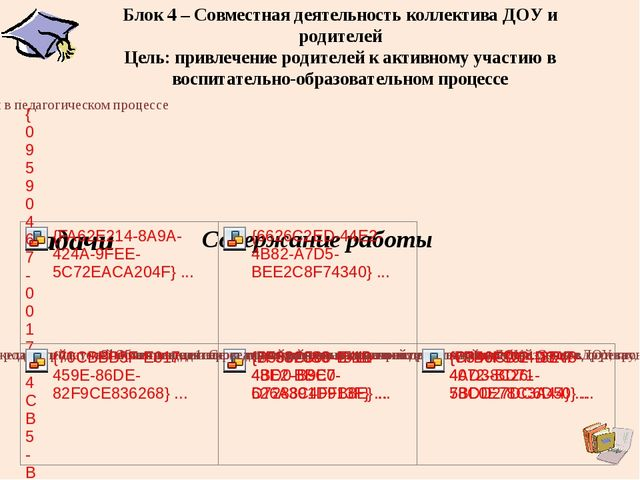 Блок 4 – Совместная деятельность коллектива ДОУ и родителей Цель: привлечение...