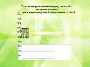 Уровень сформированности представлений о сенсорных эталонах в группе компенс
