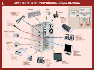 Клавиатура Мышь Тачпад Планшет Джойстик Сканер Фотоаппарат Видеокамера Веб-ка