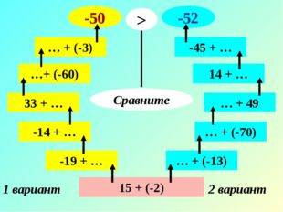 15 + (-2) 1 вариант 2 вариант -19 + … -14 + … 33 + … …+ (-60) … + (-3) -50 …