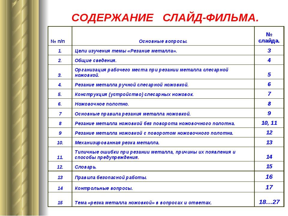 СОДЕРЖАНИЕ СЛАЙД-ФИЛЬМА.