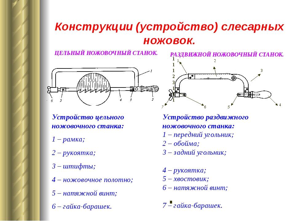 Конструкции (устройство) слесарных ножовок. Устройство цельного ножовочного...