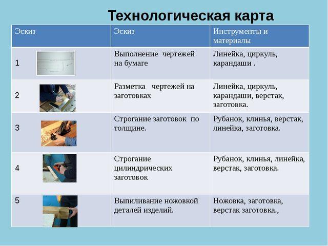 Технологическая карта Эскиз Эскиз Инструменты и материалы 1 Выполнение черте...
