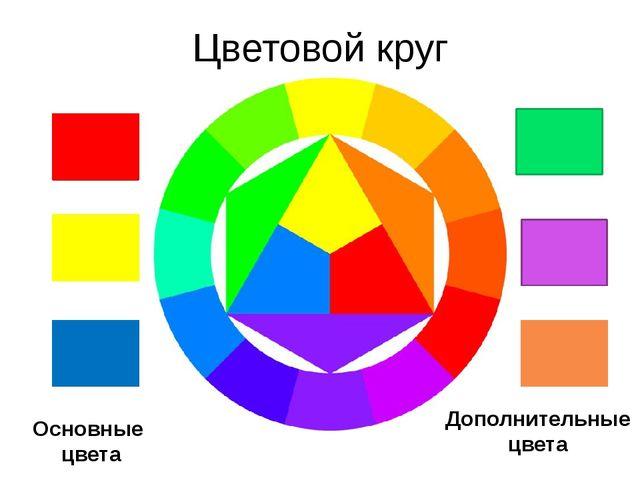Цветовой круг Основные цвета Дополнительные цвета
