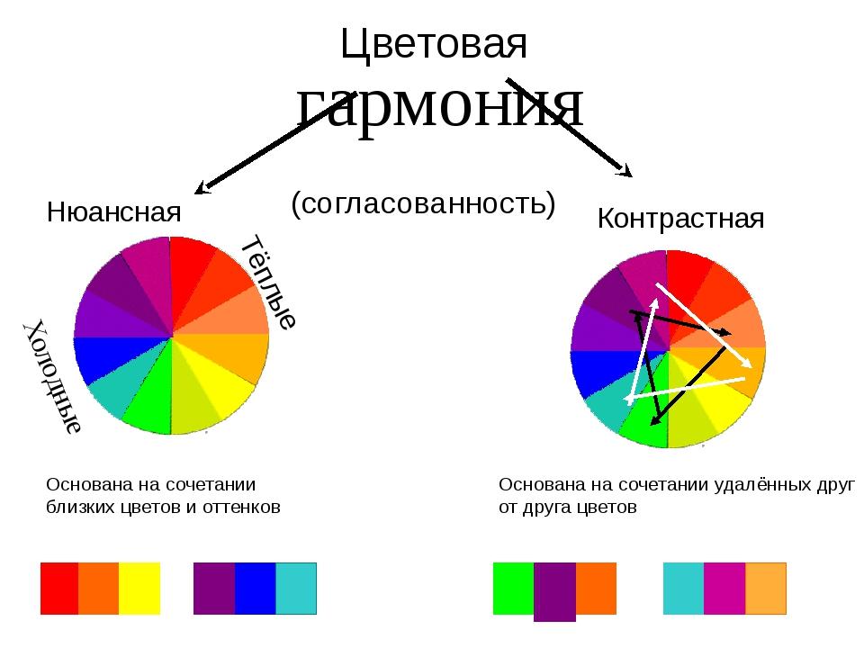 Цветовая гармония (согласованность) Нюансная Контрастная Тёплые Холодные Осно...