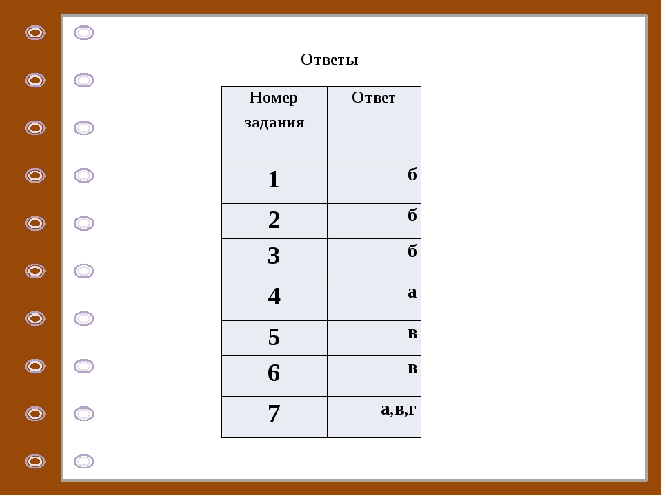 Ответы Номер задания Ответ 1 б 2 б 3 б 4 а 5 в 6 в 7 а,в,г © Фокина Лидия Пе...