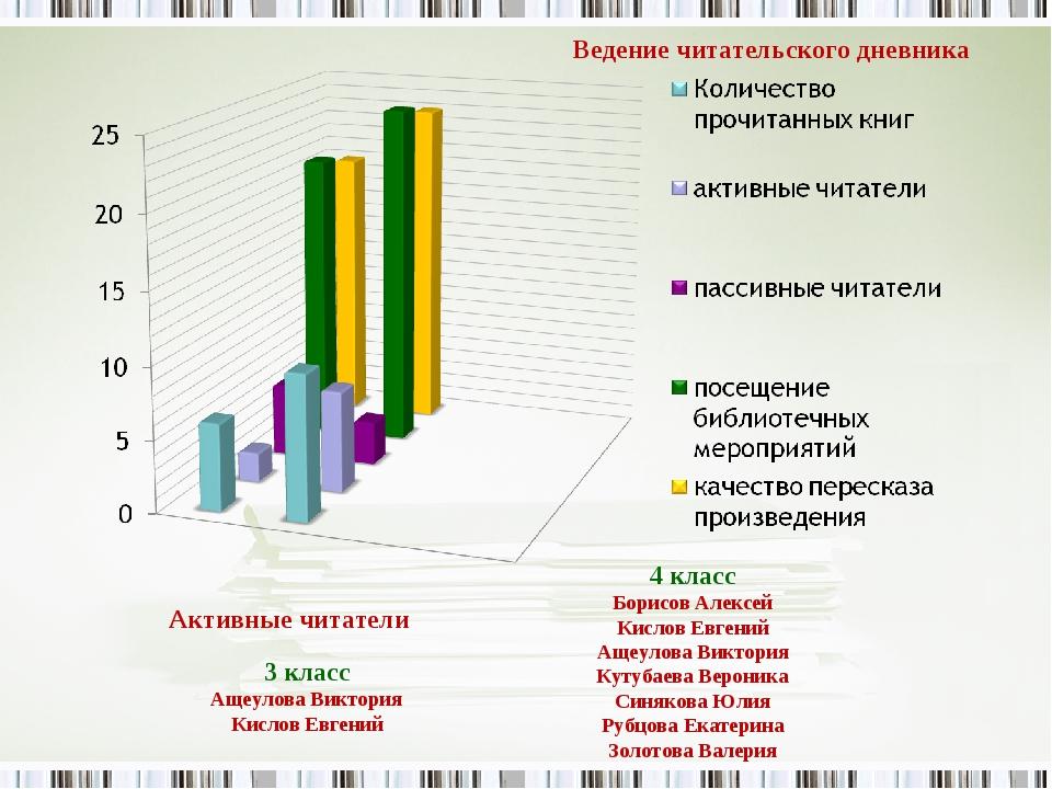 Ведение читательского дневника Активные читатели 3 класс Ащеулова Виктория Ки...