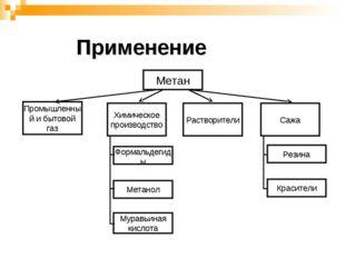 Метан Химическое производство Растворители Сажа Формальдегиды Метанол Муравьи