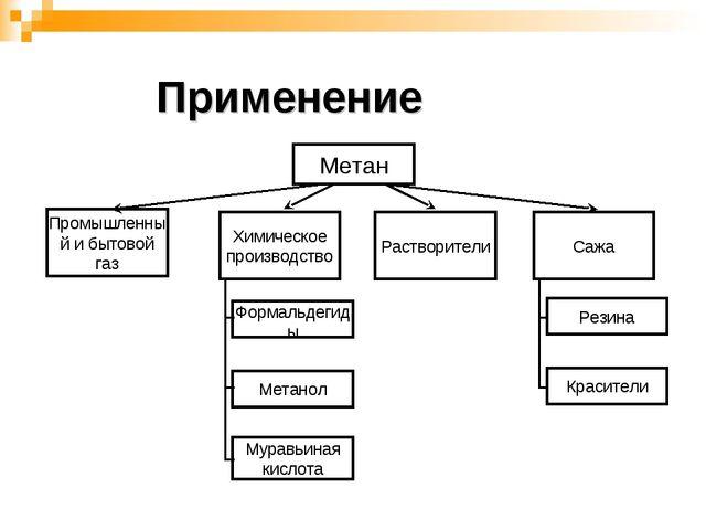 Метан Химическое производство Растворители Сажа Формальдегиды Метанол Муравьи...
