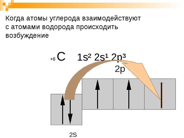 +6 С 1s² 2s¹ 2p³ 2s 2р Когда атомы углерода взаимодействуют с атомами водоро...