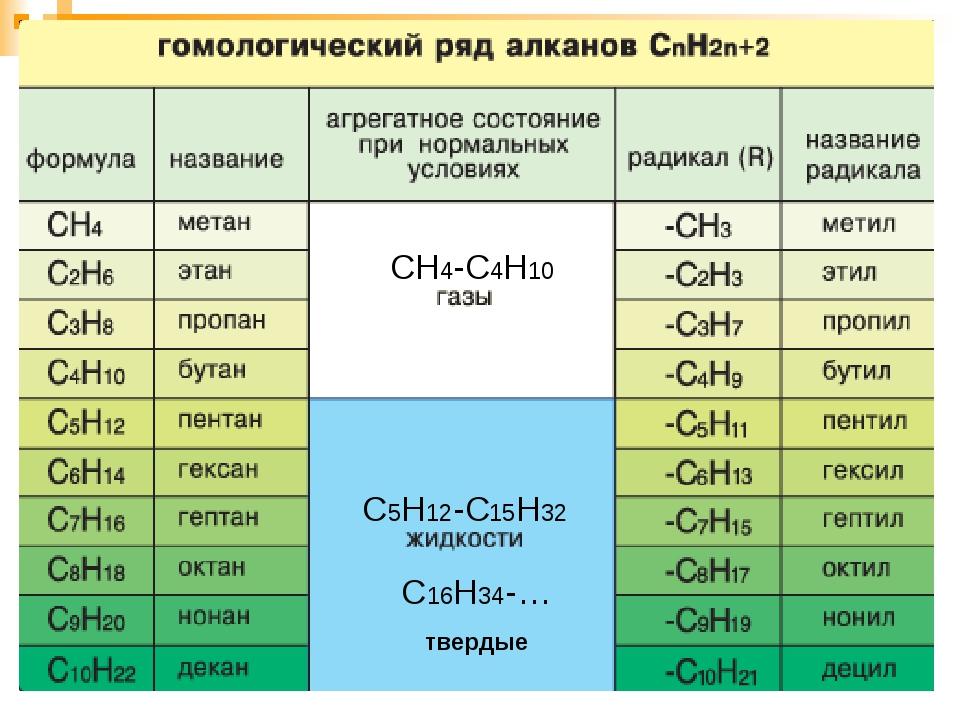 Формула щрганическич веществ гдз по химии