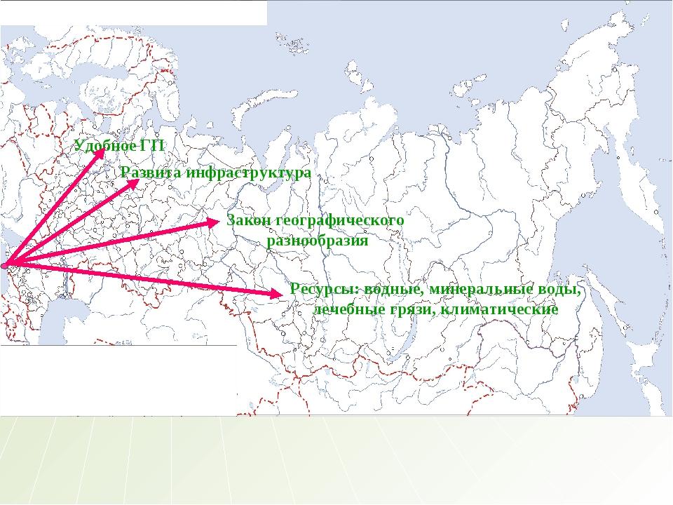 Удобное ГП Развита инфраструктура Закон географического разнообразия Ресурсы:...