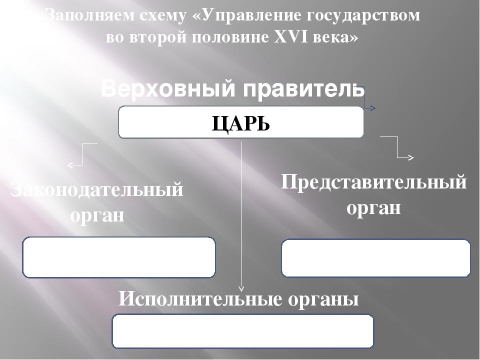 Верховный правитель ЦАРЬ Законодательный орган Представительный орган Исполни...
