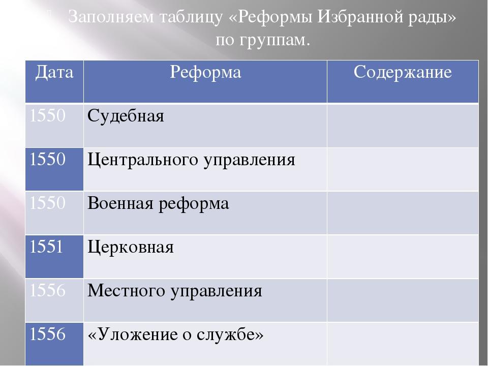 Заполняем таблицу «Реформы Избранной рады» по группам. Дата Реформа Содержани...